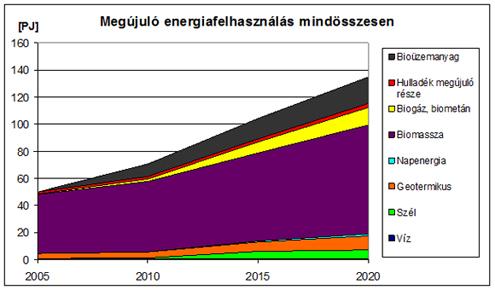 Szilárd, biomassza alapú tüzelőanyagok energetikai