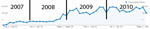 FATÁJ Online látogatottság 2007 májusától 2010 decemberéig